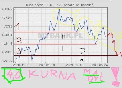 na łeb, na szyje! #Euro #waluta