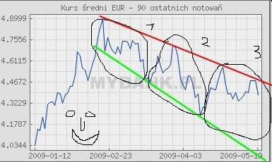 euro maleje #euro